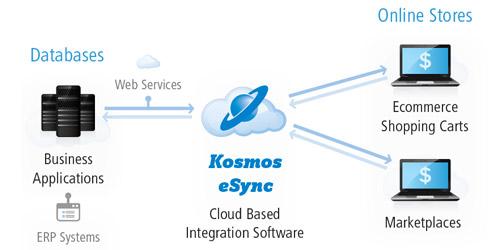Integration for Lightspeed with Kosmos eSync