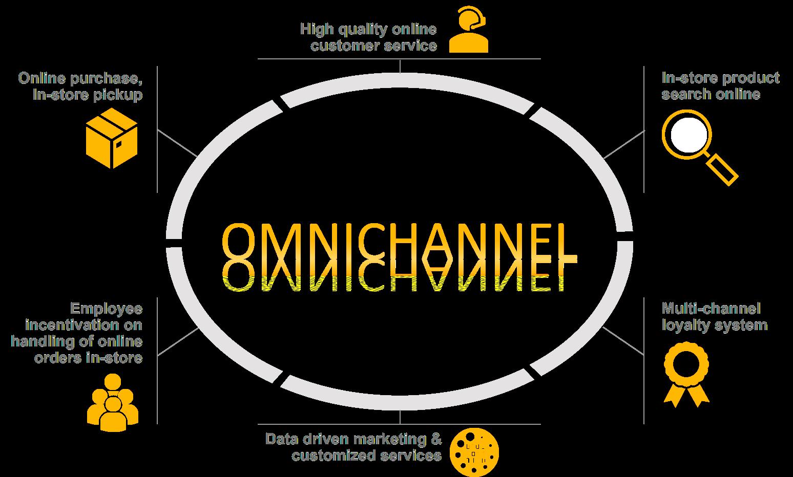 Retail Masterclass : générer plus de ventes grâce à l'omnicanal